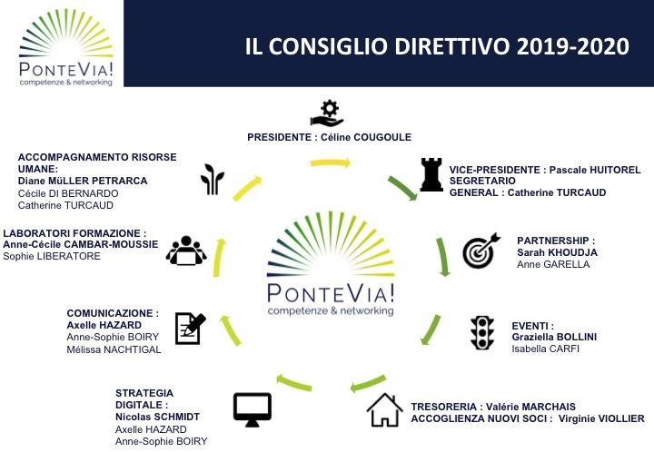Il consiglio direttivo 2019-2020 di PonteVia!